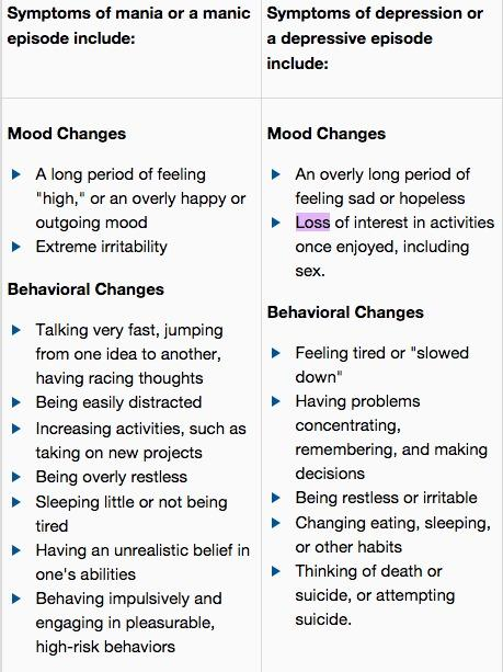 Bipolar chart