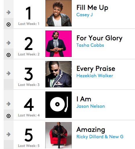 Hot Gospel Charts