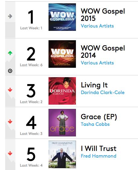 Gospel Albums