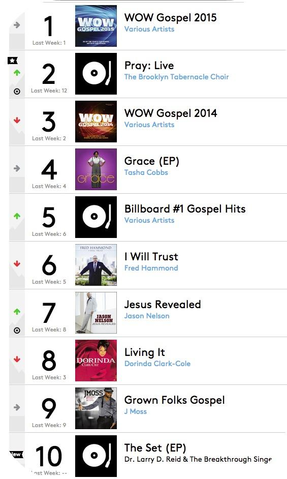 gospel chart march 18